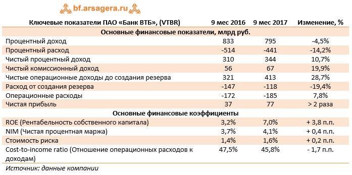 Ключевые показатели ПАО «Банк ВТБ», (VTBR)9 мес 20169 мес 2017Изменение, %