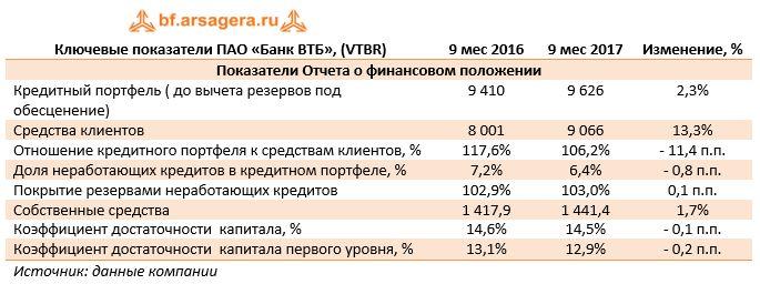 втб банк кредит 9