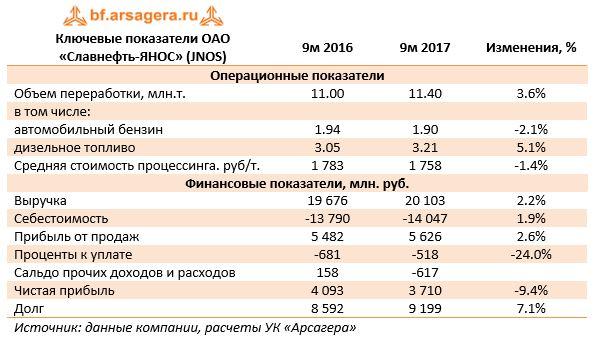 Ключевые показатели ОАО «Славнефть-ЯНОС» (JNOS)9м 20169м 2017Изменения, %