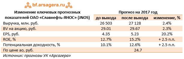 Изменение ключевых прогнозных показателей ОАО «Славнефть-ЯНОС» (JNOS)Прогноз на 2017 год до выходапосле выходаизменение, %