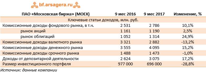 Средний объем торгов московская биржа биткоин курс отзывы
