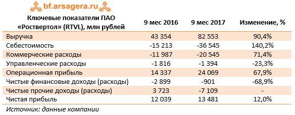 Ключевые показатели ПАО «Роствертол» (RTVL), млн рублей9 мес 20169 мес 2017Изменение, %