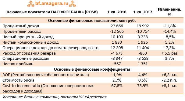 Ключевые показатели ПАО «РОСБАНК» (ROSB)1 кв. 20161 кв. 2017Изменение, %