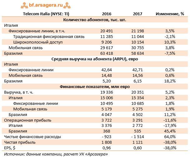 Telecom Italia (NYSE: TI)20162017Изменение, %