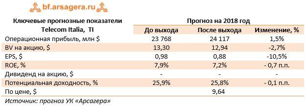 Ключевые прогнозные показатели Telecom Italia,  TIПрогноз на 2018 год До выходаПосле выходаИзменение, %