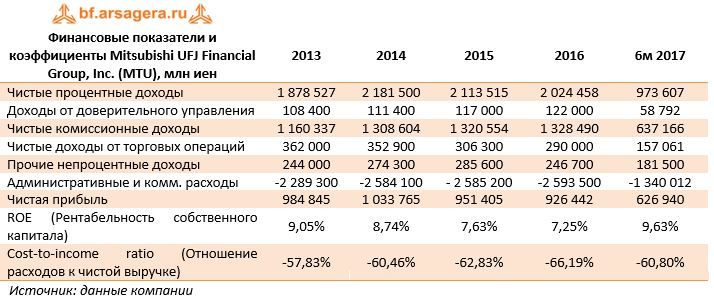 Финансовые показатели и коэффициенты Mitsubishi UFJ Financial Group, Inc. (MTU), млн иен20132014201520166м 2017