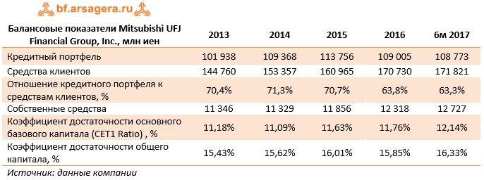 Балансовые показатели Mitsubishi UFJ Financial Group, Inc., млн иен20132014201520166м 2017