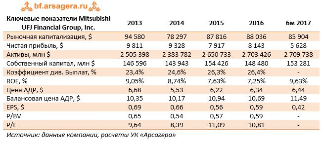 Ключевые показатели Mitsubishi UFJ Financial Group, Inc.	2013	2014	2015	2016	6м 2017