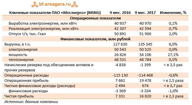 Ключевые показатели ПАО «Мосэнерго» (MSNG)9 мес. 20169 мес. 2017Изменение, %