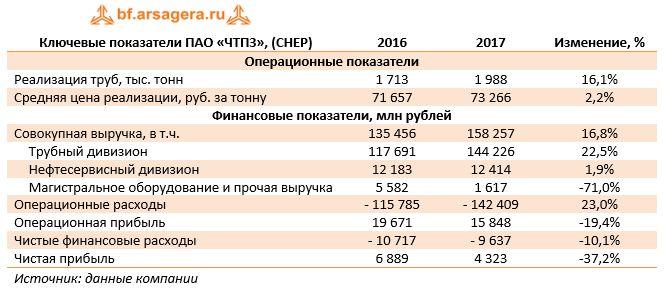 Ключевые показатели ПАО «ЧТПЗ», (CHEP) 2016 2017 Изменение, %