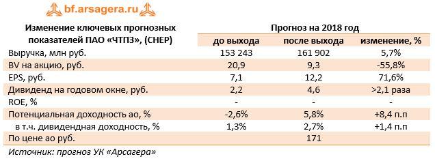 Изменение ключевых прогнозных показателей ПАО «ЧТПЗ», (CHEP)    Прогноз на 2018 год   до выхода после выхода изменение, %