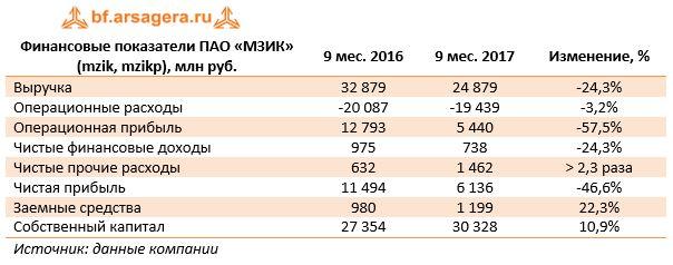 Финансовые показатели ПАО «МЗИК» (mzik, mzikp), млн руб.9 мес. 20169 мес. 2017Изменение, %
