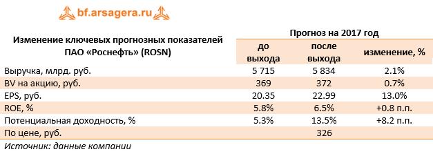 НК Роснефть rosn Итоги мес года Изменение ключевых прогнозных показателей ПАО Роснефть rosn Прогноз на 2017 год до