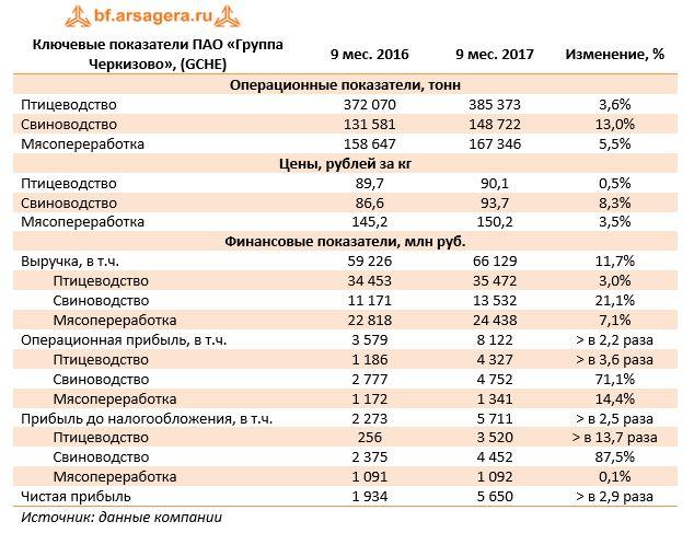 Ключевые показатели ПАО «Группа Черкизово», (GCHE)9 мес. 20169 мес. 2017Изменение, %