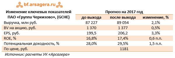 Изменение ключевых показателей ПАО «Группа Черкизово», (GCHE)Прогноз на 2017 год до выходапосле выходаизменение, %