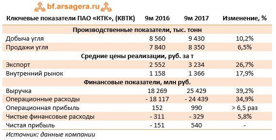 Ключевые показатели ПАО «КТК», (KBTK)9м 20169м 2017Изменение, %