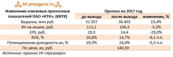Изменение ключевых прогнозных показателей ПАО «КТК», (KBTK)  Прогноз на 2017 год  до выходапосле выходаизменение, %