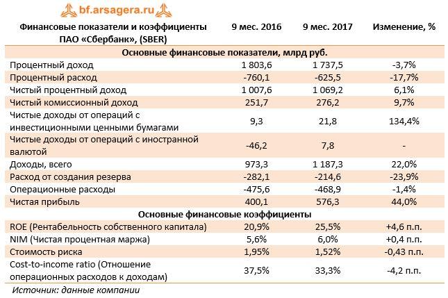 Финансовые показатели и коэффициенты ПАО «Сбербанк», (SBER)9 мес. 20169 мес. 2017Изменение, %