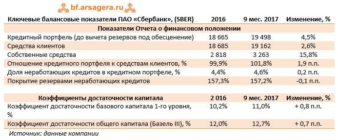 Ключевые балансовые показатели ПАО «Сбербанк», (SBER)20169 мес. 2017Изменение, %
