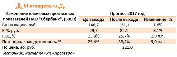 """Изменение ключевых прогнозных показателей ПАО """"Сбербанк"""", (SBER)Прогноз 2017 год До выходаПосле выходаИзменение, %"""