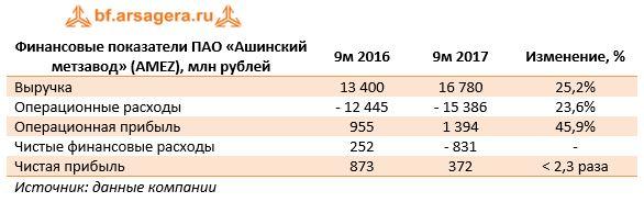 Финансовые показатели ПАО «Ашинский метзавод» (AMEZ), млн рублей9м 20169м 2017Изменение, %