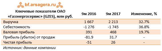 Ключевые показатели ОАО «Газэнергосервис» (GZES), млн руб.9м 20169м 2017Изменение, %