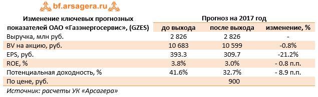 Изменение ключевых прогнозных показателей ОАО «Газэнергосервис», (GZES)Прогноз на 2017 год до выходапосле выходаизменение, %