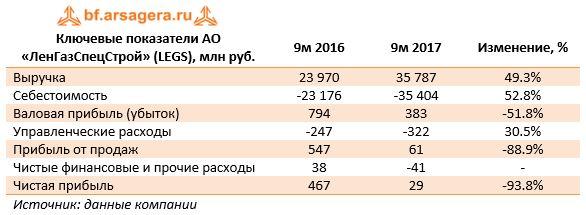 Ключевые показатели АО «ЛенГазСпецСтрой» (LEGS), млн руб.9м 20169м 2017Изменение, %