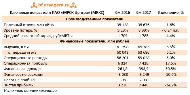 Ключевые показатели ПАО «МРСК Центра» (MRKC)9м 20169м 2017Изменение, %