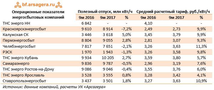 Операционные показатели энергосбытовых компанийПолезный отпуск, млн кВт/чСредний расчетный тариф, руб./кВт/ч 9м 20169м 2017%9м 20169м 2017%