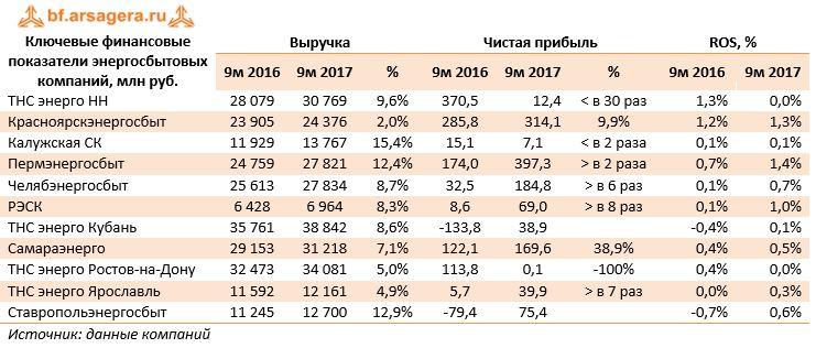 Ключевые финансовые показатели энергосбытовых компаний, млн руб.ВыручкаЧистая прибыльROS, % 9м 20169м 2017%9м 20169м 2017%9м 20169м 2017