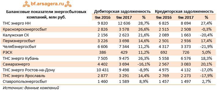 Балансовые показатели энергосбытовых компаний, млн руб.Дебиторская задолженностьКредиторская задолженность 9м 20169м 2017%9м 20169м 2017%