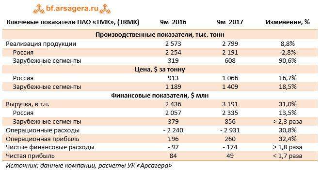 Ключевые показатели ПАО «ТМК», (TRMK)9м  20169м  2017Изменение, %