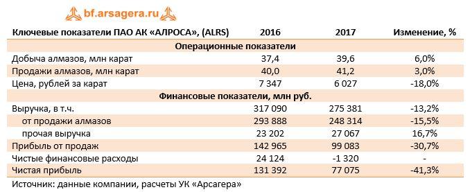 Ключевые показатели ПАО АК «АЛРОСА», (ALRS)20162017Изменение, %
