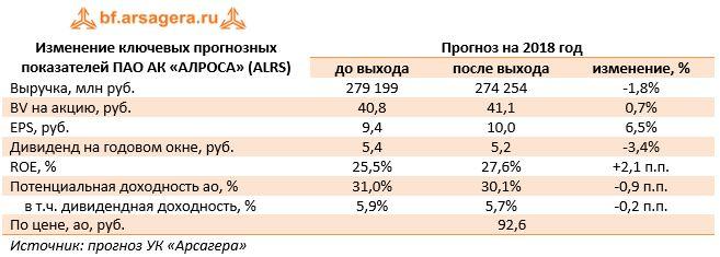 Изменение ключевых прогнозных показателей ПАО АК «АЛРОСА» (ALRS) Прогноз на 2018 год  до выхода после выхода изменение, %