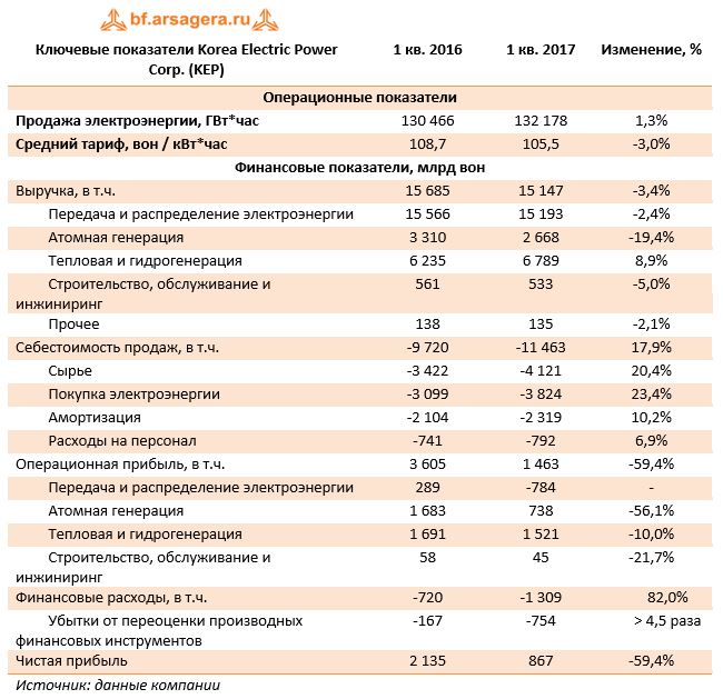 Ключевые показатели Korea Electric Power Corp. (KEP)	1 кв. 2016	1 кв. 2017	Изменение, %