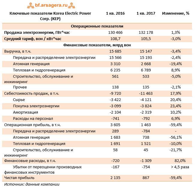 Ключевые показатели Korea Electric Power Corp. (KEP) 1 кв. 2016 1 кв. 2017 Изменение, %