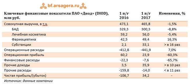 Таблица с ключевыми финансовыми показателями ПАО «Диод» (DIOD)
