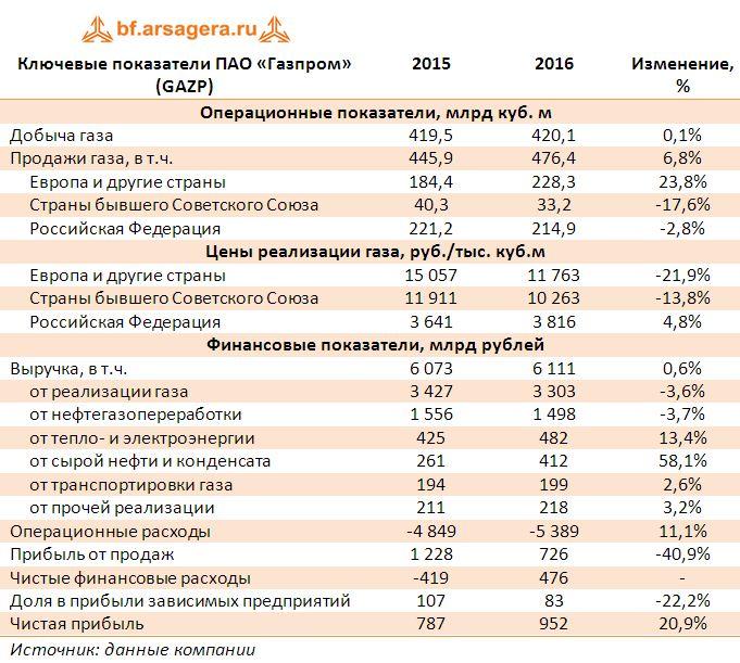 Ключевые показатели ПАО «Газпром» (GAZP) итоги 2016