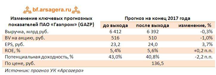 Изменение ключевых прогнозных показателей ПАО «Газпром» (GAZP) прогноз 2017