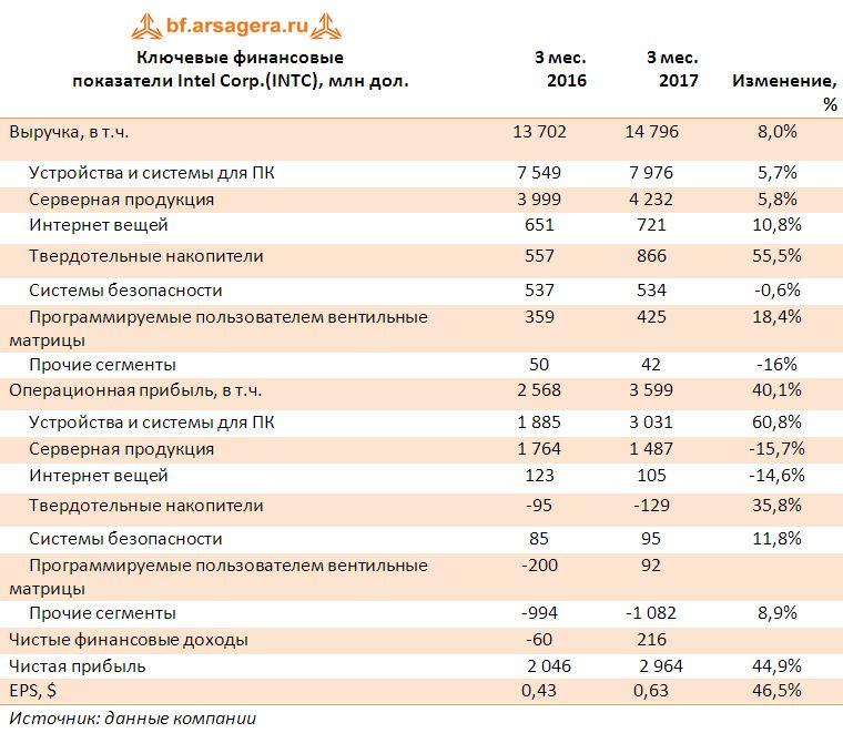 Ключевые финансовые показатели Intel Corp.(INTC), млн дол. 1 кв. 2017
