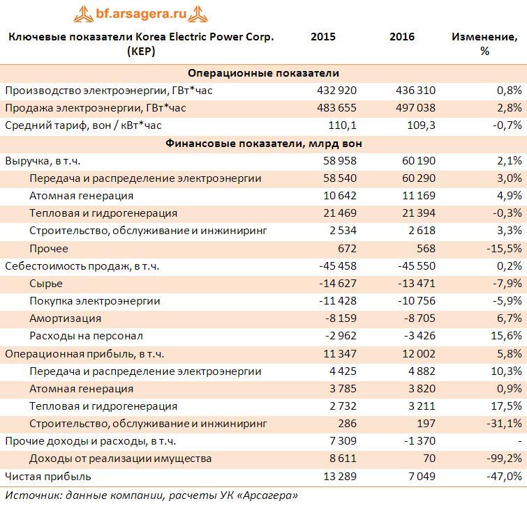 Ключевые показатели Korea Electric Power Corp. (KEP) итоги 2016