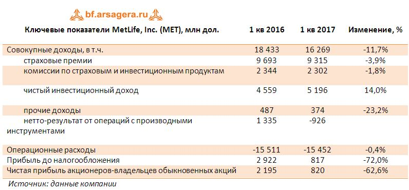 Ключевые показатели MetLife, Inc. (MET), млн дол. итоги 1 кв. 2017