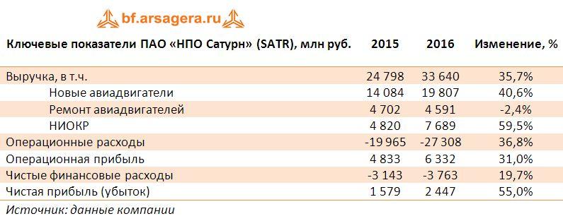 Ключевые показатели ПАО «НПО Сатурн» (SATR), млн руб. итоги 2016