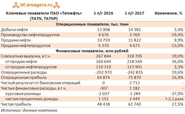 Таблица с ключевыми финансовыми показателями ПАО «Татнефть» (TATN, TATNP) за первое полугодия 2017 года