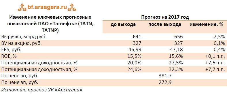 Корректировка прогнозов по ключевым финансовым показателям ПАО «Татнефть» (TATN, TATNP) за первое полугодия 2017 года