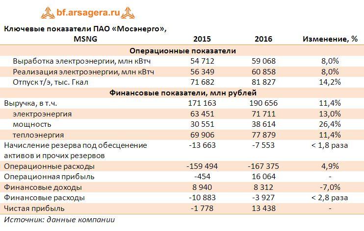 Ключевые показатели ПАО «Мосэнерго», MSNG 2015-2016