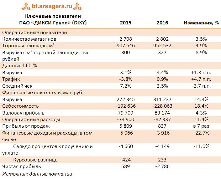 Ключевые показатели ПАО «ДИКСИ Групп» (DIXY) 2015-2016