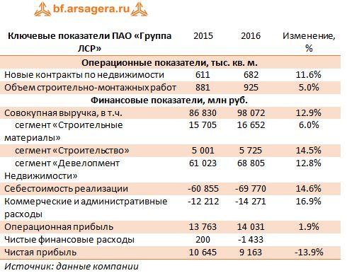 Ключевые показатели ПАО «Группа ЛСР» (LSRG) 2015-2016