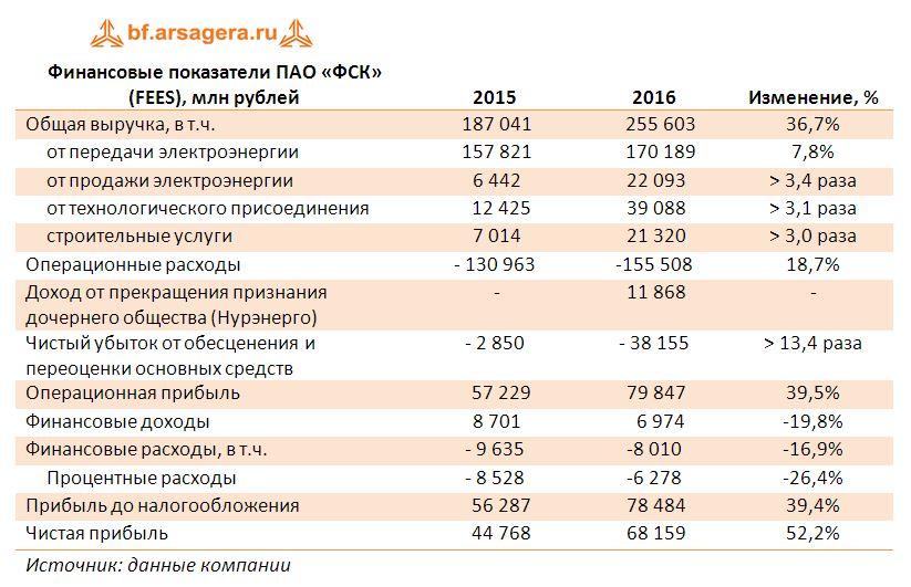 Финансовые показатели ПАО «ФСК» (FEES), млн рублей 2015-2016